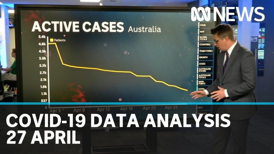27 April: Coronavirus data analysis from Australia and around the world | ABC News