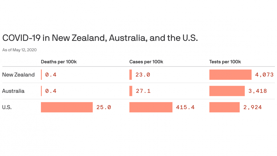 Australia, New Zealand reopening economies after coronavirus success