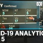 May 5: Coronavirus data analysis from Australia and around the world | ABC News