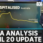 20 April: Coronavirus data analysis from Australia and around the world | ABC News