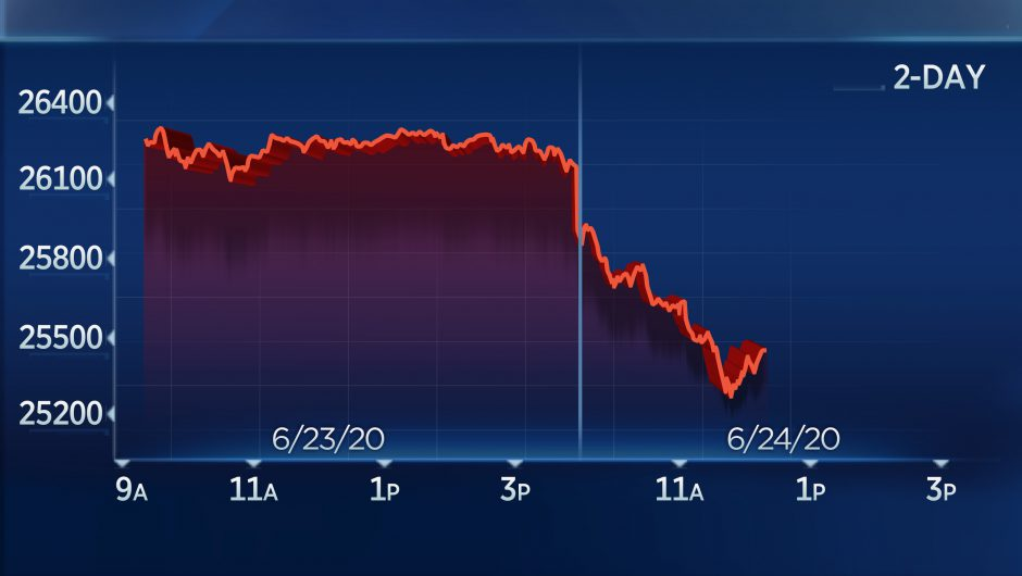 Dow plunges more than 700 points as Florida sees record jump in coronavirus cases