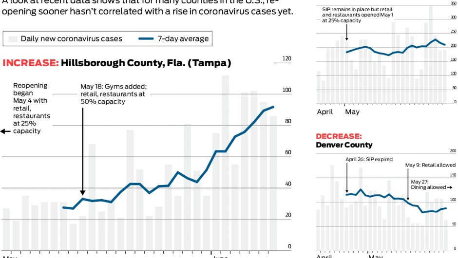 Are US cities reopening ahead of the Bay Area seeing surges in coronavirus cases?