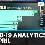 30 April: Coronavirus data analysis from Australia and around the world | ABC News