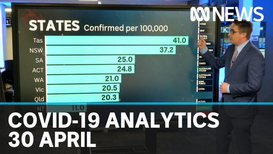 30 April: Coronavirus data analysis from Australia and around the world | ABC News