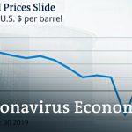Global economic downturn continues | DW News