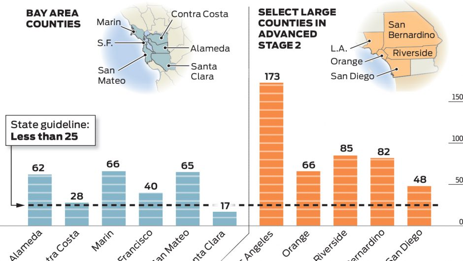 How the Bay Area compares on coronavirus benchmarks to California counties reopening faster
