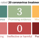Coronavirus Drug and Treatment Tracker