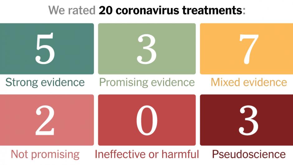 Coronavirus Drug and Treatment Tracker