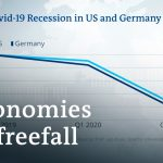 US and Europe report record GDP declines due to coronavirus   DW News