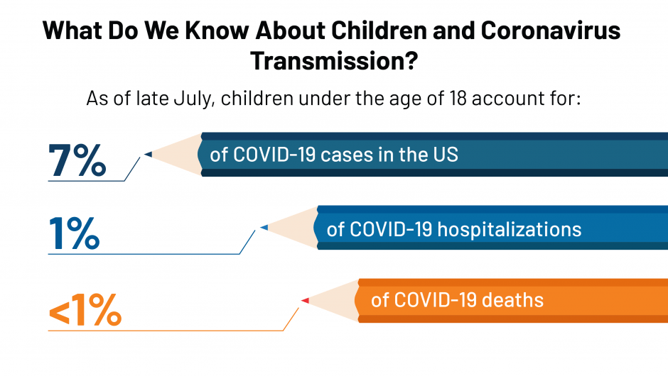 What Do We Know About Children and Coronavirus Transmission?
