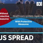 Coronavirus outbreak: Social distancing in Australia explained | ABC News