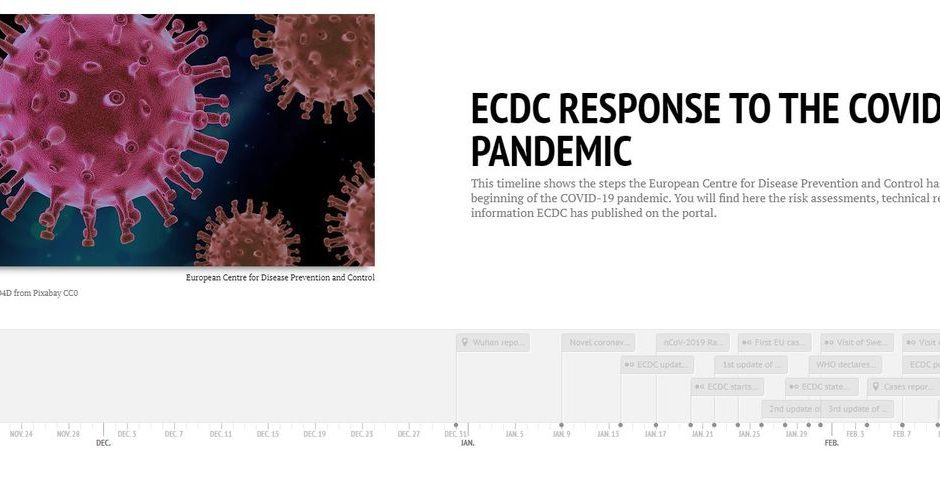 Timeline of ECDC's reponse to COVID-19