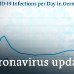 Germany tops 10,000 deaths +++ France surpasses 1 million cases | Coronavirus update