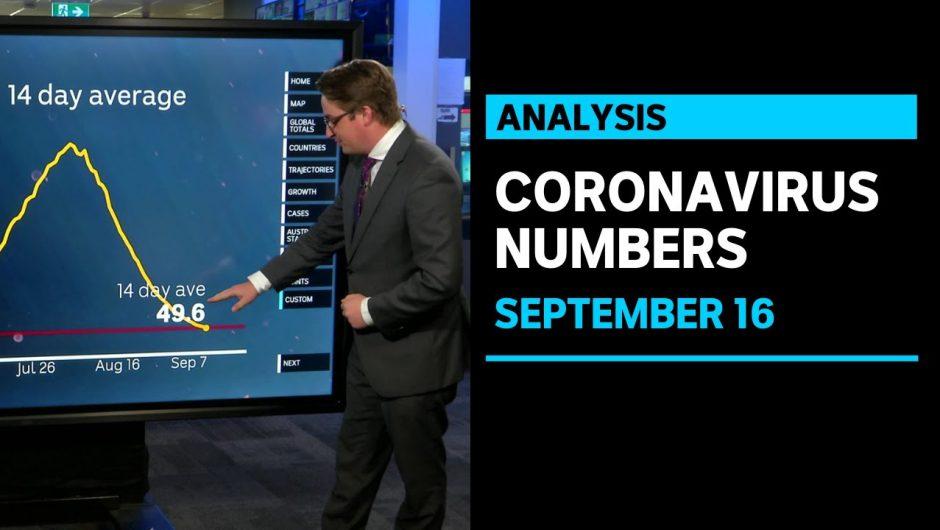 Victoria hits major COVID-19 milestone as daily cases drop | ABC News