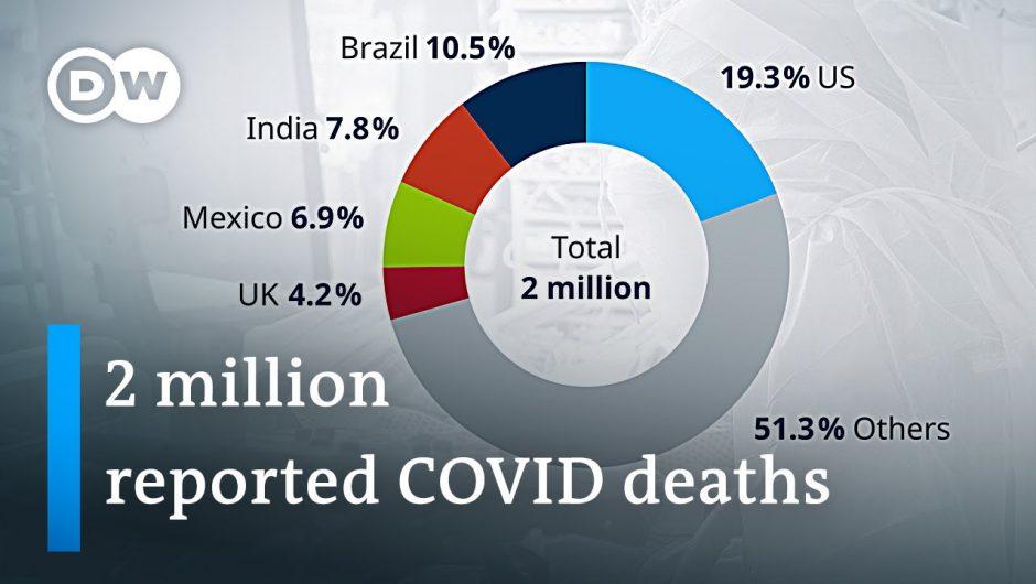 Global COVID-19 death toll set to pass 2 million   Coronavirus Latest