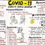 COVID-19 full description in hindi | Coronavirus : structure, transmission, symptoms and myths.