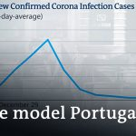 Portugal eases lockdown restrictions +++ Global inequalities amplified | Coronavirus latest news